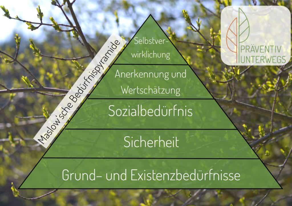 Schaubild zur Marlow'schen Bedürfnispyramide